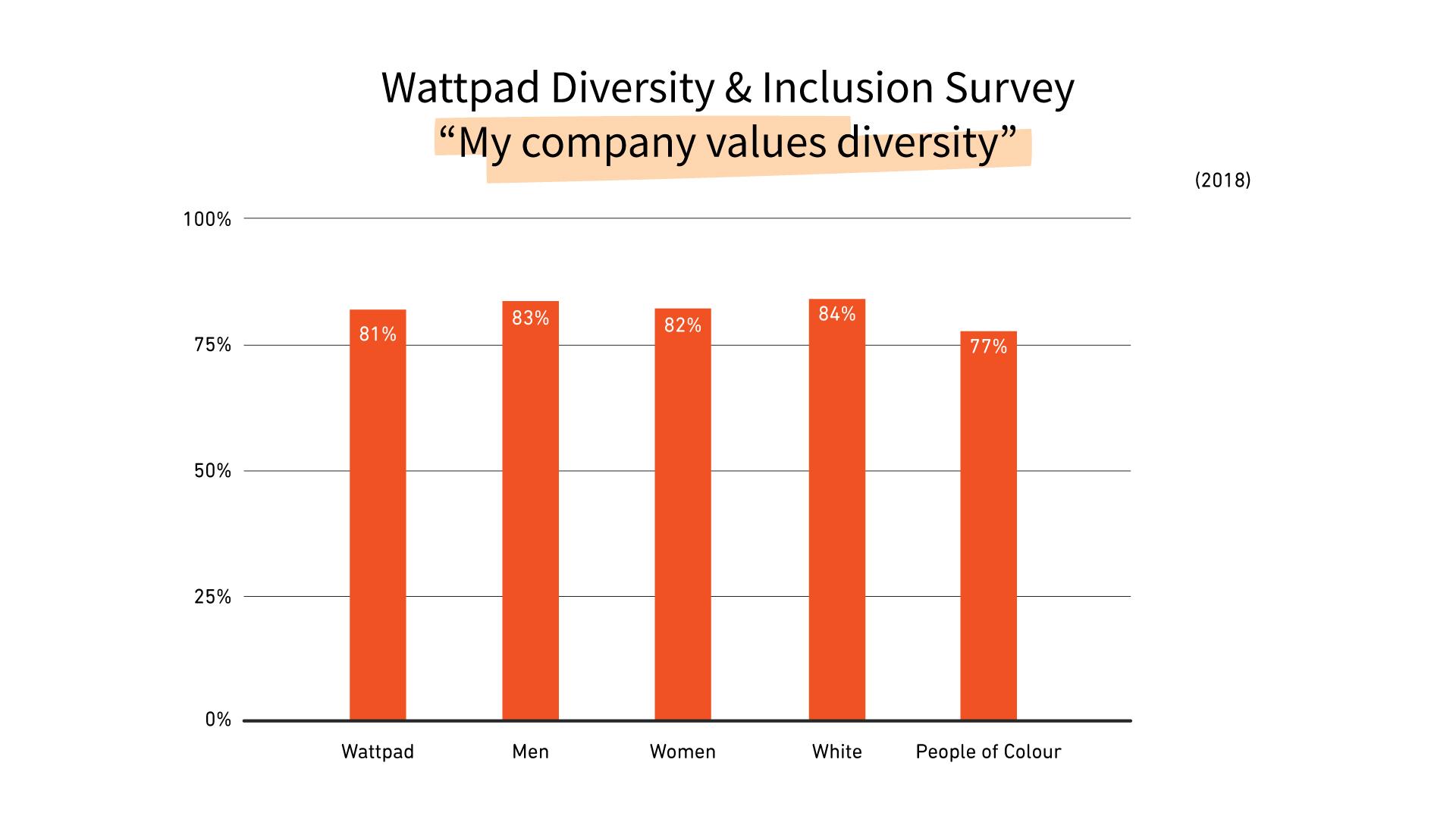 charts_straight_diversity